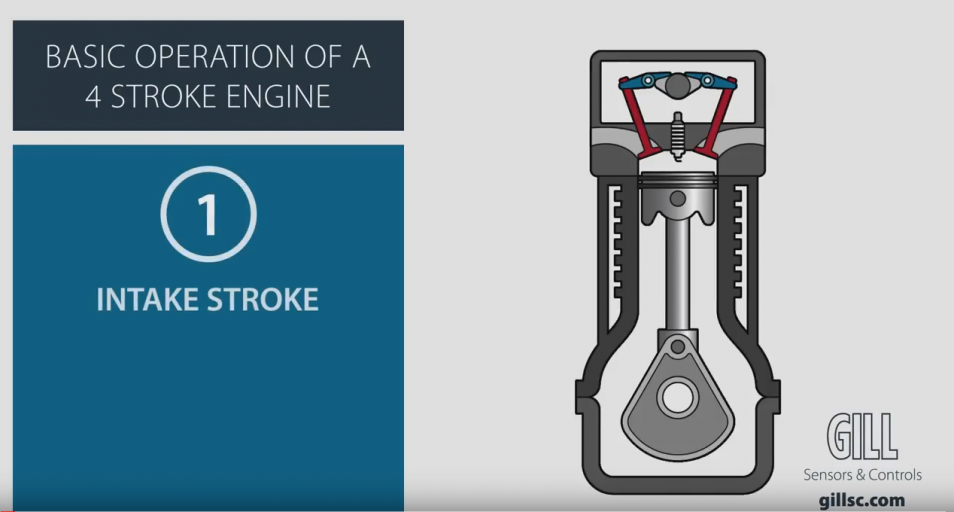 Basic operation of a 4 stroke engine